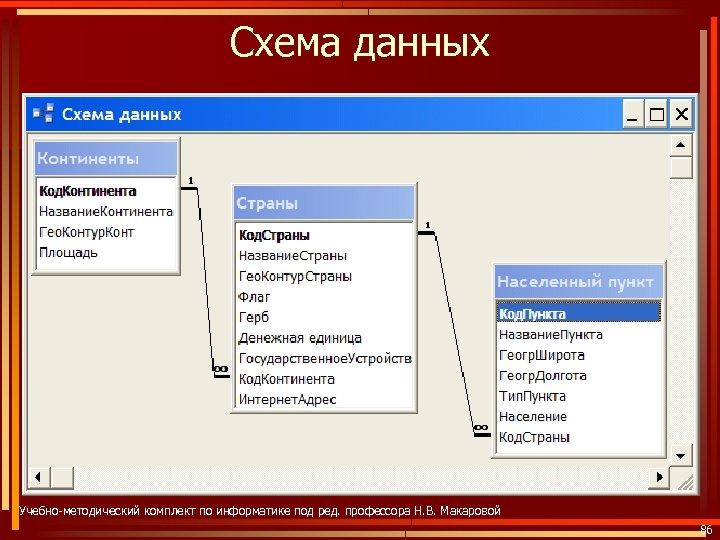 Схема данных Учебно-методический комплект по информатике под ред. профессора Н. В. Макаровой 86