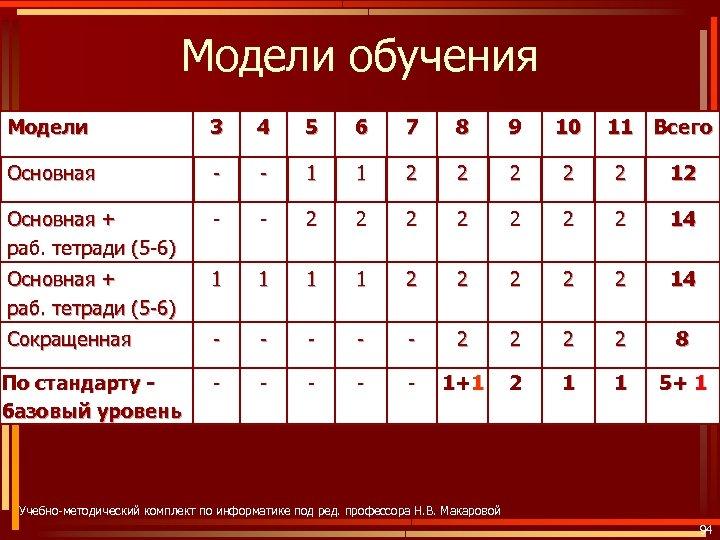 Модели обучения Модели 3 4 5 6 7 8 9 10 11 Всего Основная