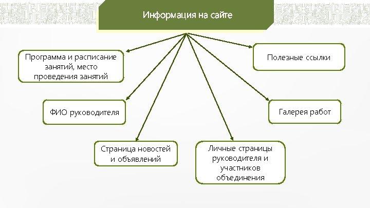 Информация на сайте Программа и расписание занятий, место проведения занятий Полезные ссылки ФИО руководителя