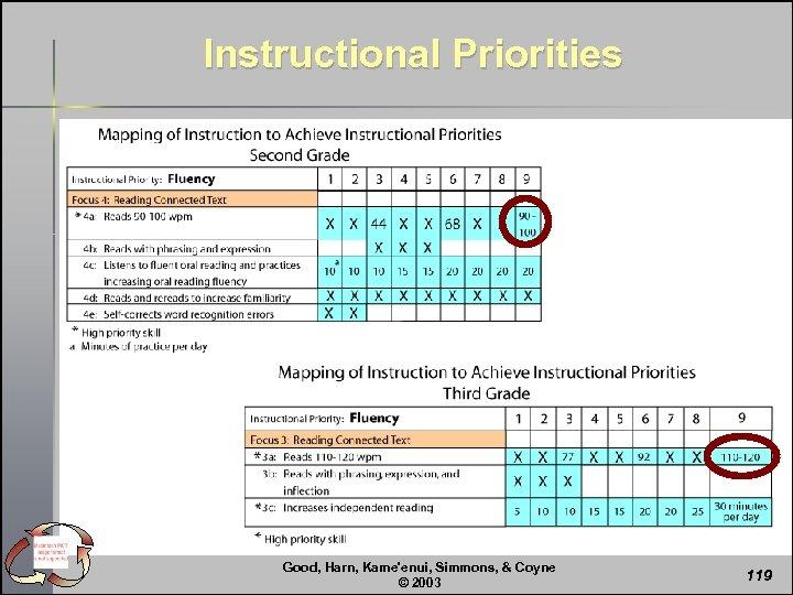 Instructional Priorities Good, Harn, Kame'enui, Simmons, & Coyne © 2003 119