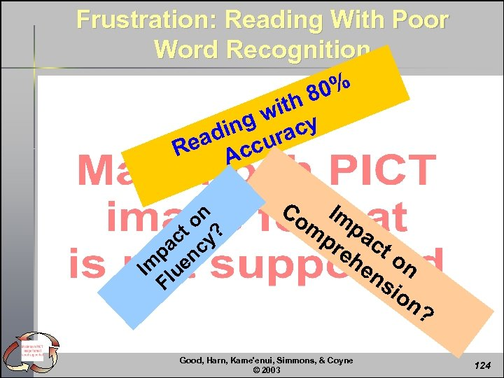 Frustration: Reading With Poor Word Recognition 80% ith g w cy din ura ea