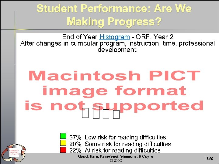 Student Performance: Are We Making Progress? End of Year Histogram - ORF, Year 2