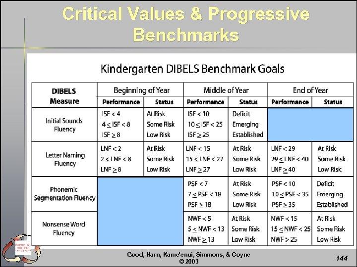 Critical Values & Progressive Benchmarks Good, Harn, Kame'enui, Simmons, & Coyne © 2003 144