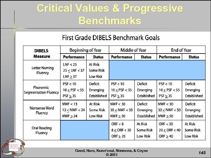 Critical Values & Progressive Benchmarks Good, Harn, Kame'enui, Simmons, & Coyne © 2003 145