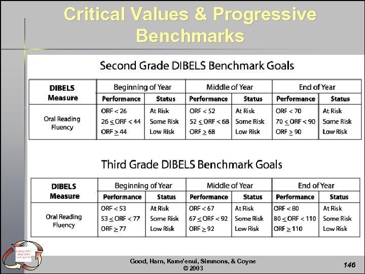 Critical Values & Progressive Benchmarks Good, Harn, Kame'enui, Simmons, & Coyne © 2003 146