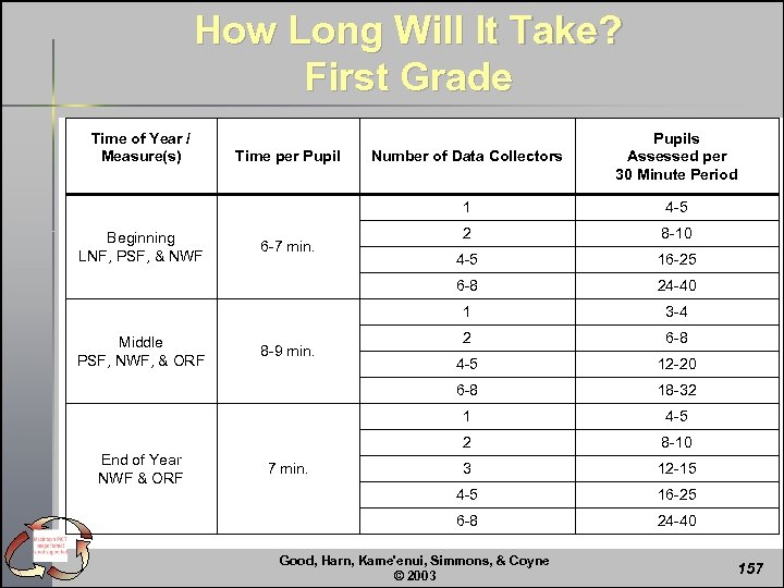How Long Will It Take? First Grade Time of Year / Measure(s) End of