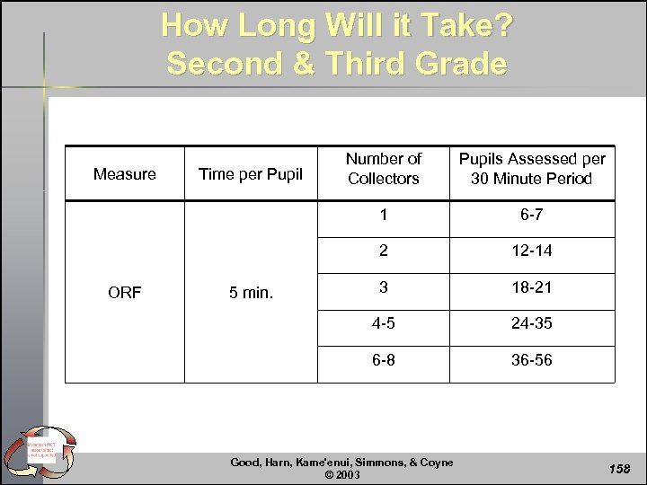 How Long Will it Take? Second & Third Grade ORF 12 -14 3 18