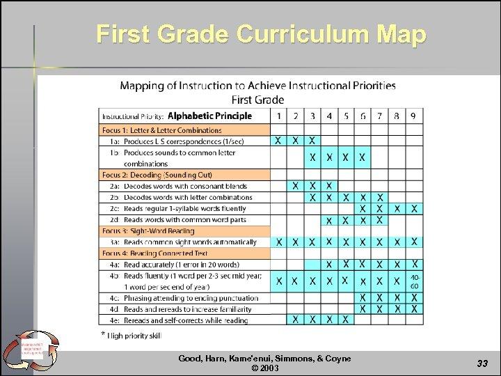 First Grade Curriculum Map Good, Harn, Kame'enui, Simmons, & Coyne © 2003 33