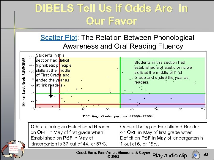 DIBELS Tell Us if Odds Are in Our Favor Scatter Plot: The Relation Between