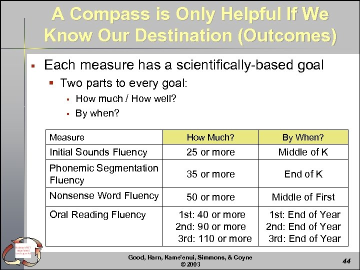 A Compass is Only Helpful If We Know Our Destination (Outcomes) § Each measure