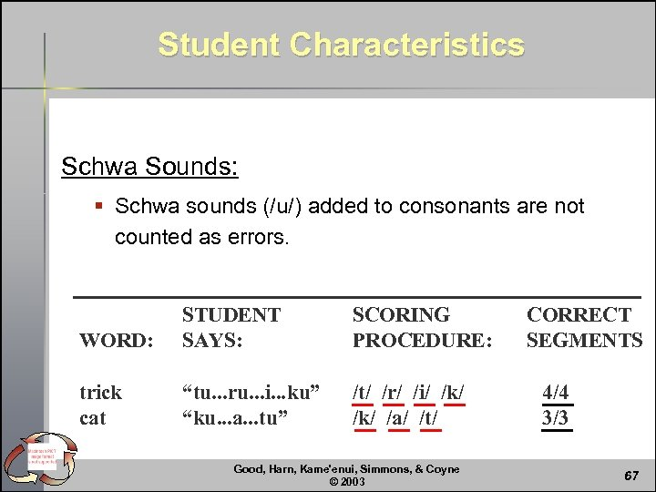 Student Characteristics Schwa Sounds: § Schwa sounds (/u/) added to consonants are not counted