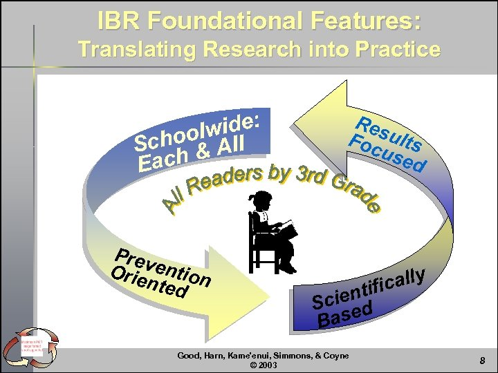 IBR Foundational Features: Translating Research into Practice wide: hool All Sc ch & Ea