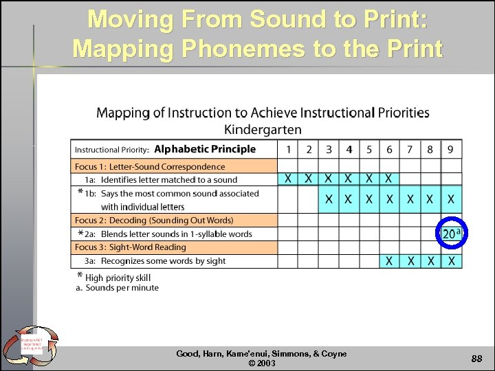 Moving From Sound to Print: Mapping Phonemes to the Print Good, Harn, Kame'enui, Simmons,