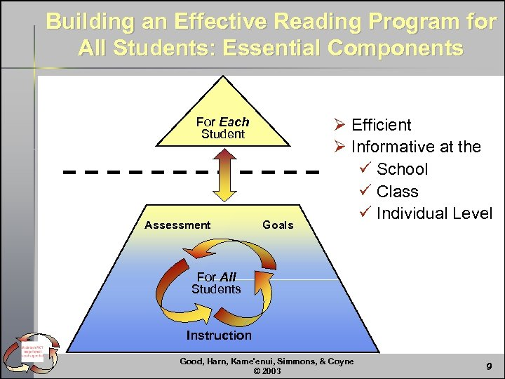 Building an Effective Reading Program for All Students: Essential Components For Each Student Assessment