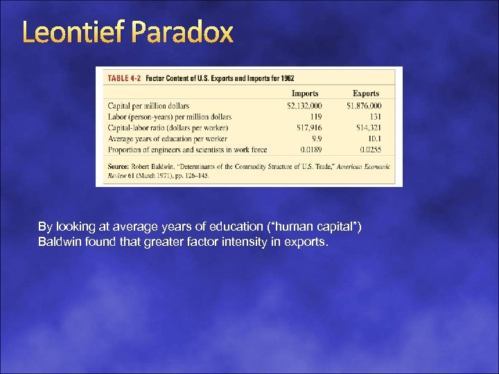 """Leontief Paradox By looking at average years of education (""""human capital"""") Baldwin found that"""