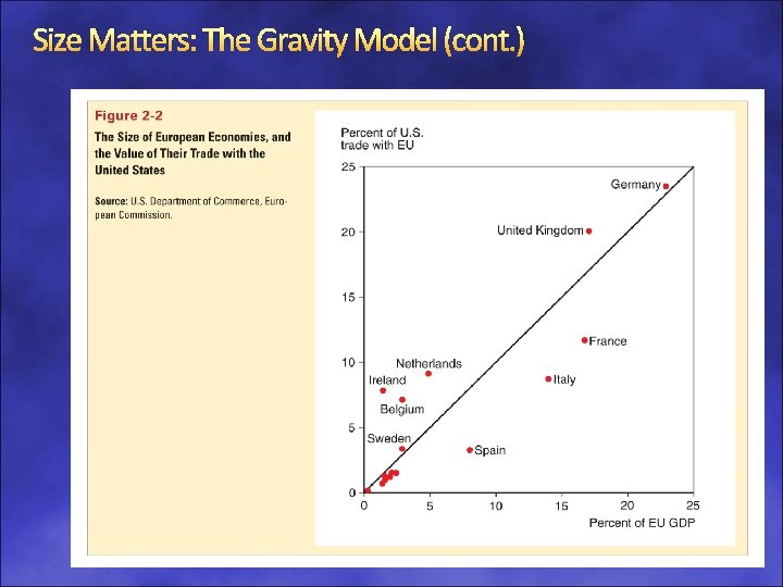 Size Matters: The Gravity Model (cont. ) 2 -32
