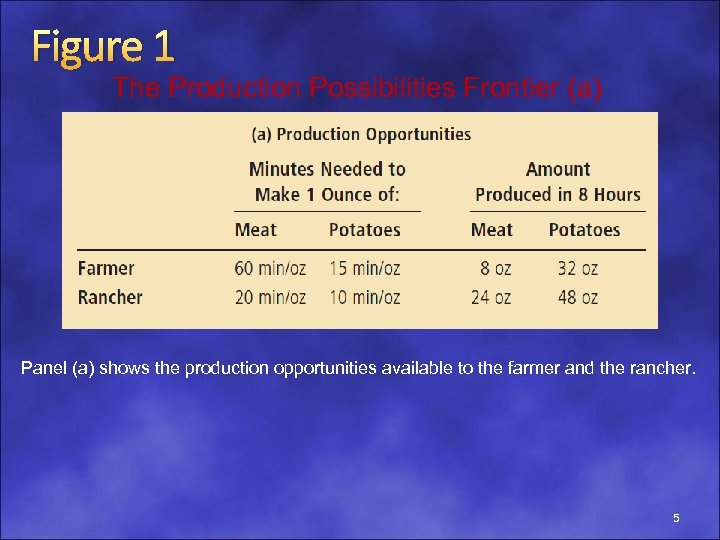 Figure 1 The Production Possibilities Frontier (a) Panel (a) shows the production opportunities available