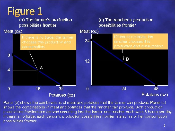 Figure 1 (b) The farmer's production possibilities frontier Meat (oz) If there is no