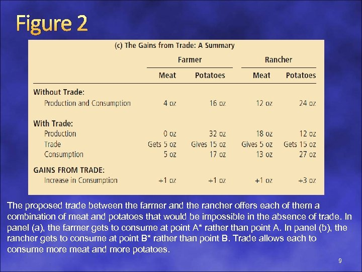 Figure 2 The proposed trade between the farmer and the rancher offers each of