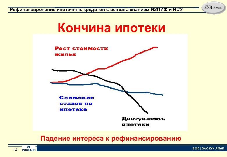 Рефинансирование ипотечных кредитов с использованием ИЗПИФ и ИСУ Кончина ипотеки Падение интереса к рефинансированию