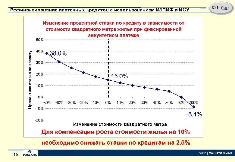 Рефинансирование ипотечных кредитов с использованием ИЗПИФ и ИСУ Для компенсации роста стоимости жилья на