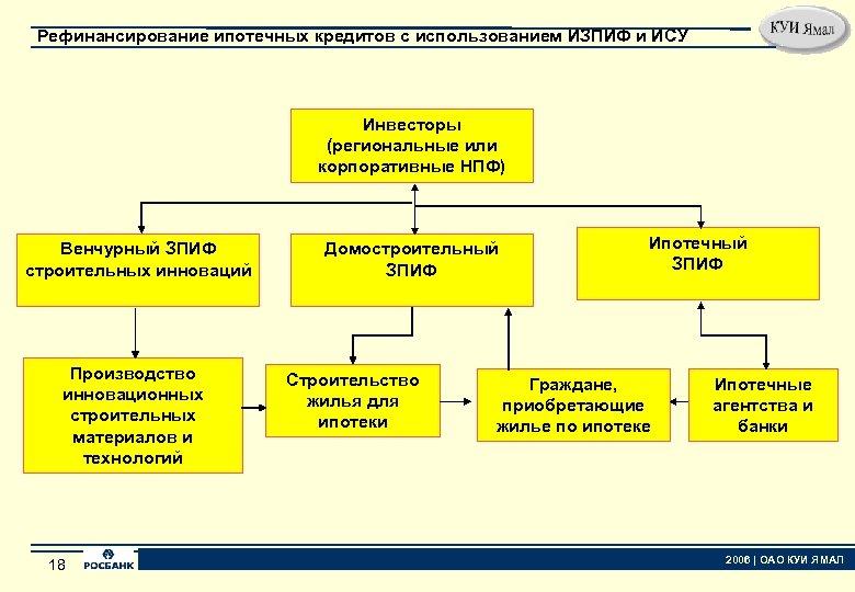 Рефинансирование ипотечных кредитов с использованием ИЗПИФ и ИСУ Инвесторы (региональные или корпоративные НПФ) Венчурный