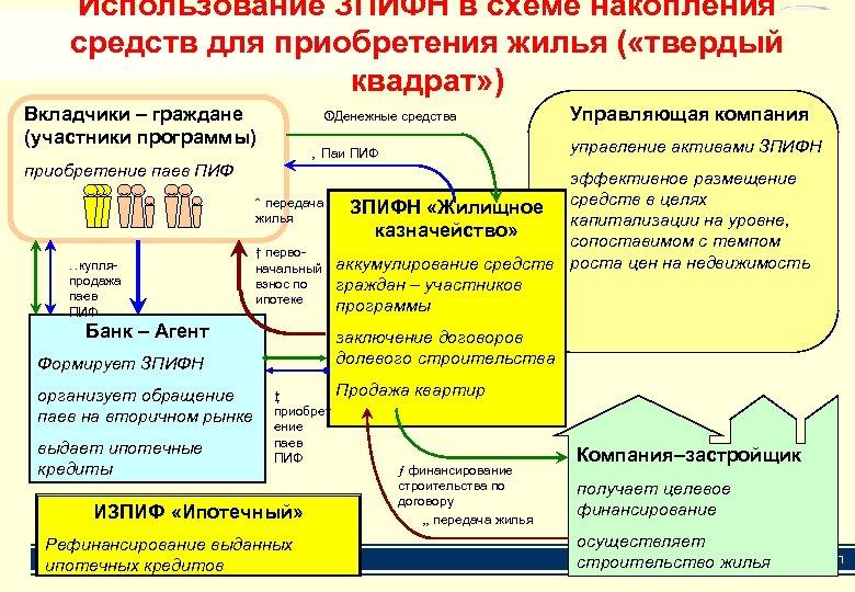 Использование ЗПИФН в схеме накопления Ипотечный закрытый паевой инвестиционный фонд средств для приобретения жилья