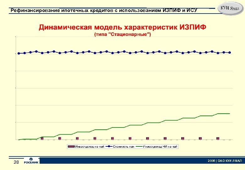 Рефинансирование ипотечных кредитов с использованием ИЗПИФ и ИСУ 28 28 2006   ОАО КУИ