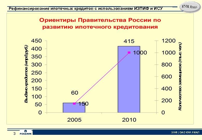 Рефинансирование ипотечных кредитов с использованием ИЗПИФ и ИСУ 3 3 2006 | ОАО КУИ