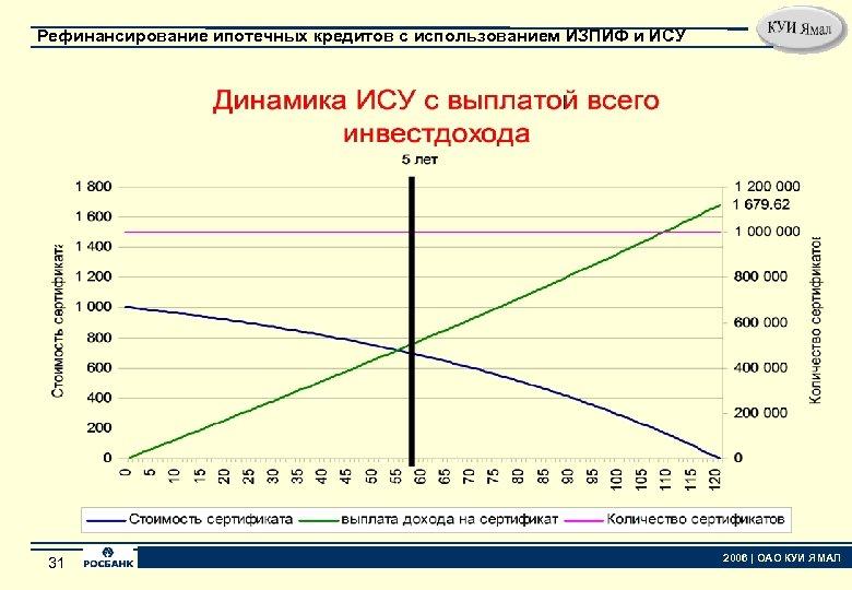 Рефинансирование ипотечных кредитов с использованием ИЗПИФ и ИСУ 31 31 2006   ОАО КУИ