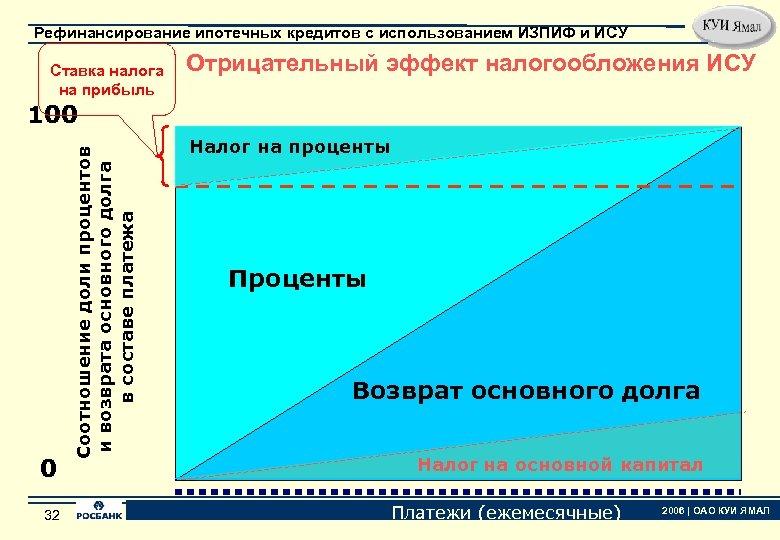 Рефинансирование ипотечных кредитов с использованием ИЗПИФ и ИСУ Ставка налога на прибыль Отрицательный эффект