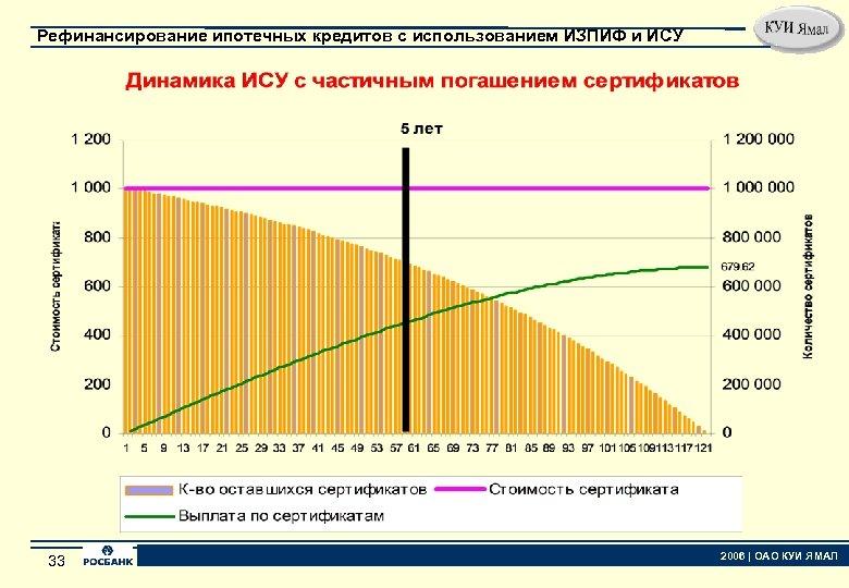Рефинансирование ипотечных кредитов с использованием ИЗПИФ и ИСУ 33 33 2006   ОАО КУИ