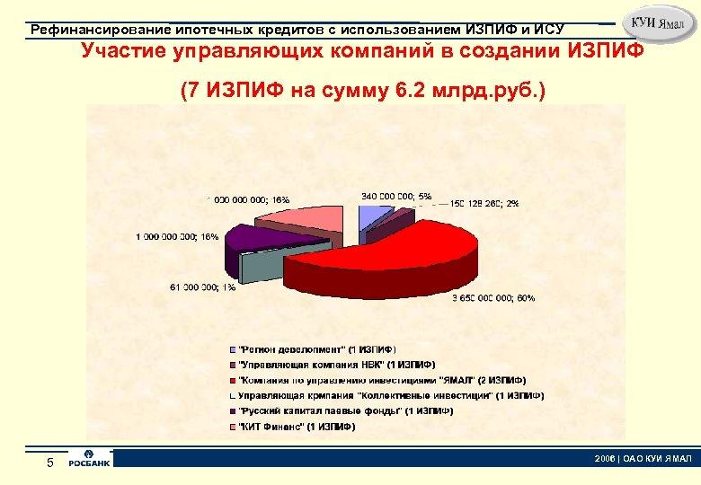 Рефинансирование ипотечных кредитов с использованием ИЗПИФ и ИСУ Участие управляющих компаний в создании ИЗПИФ