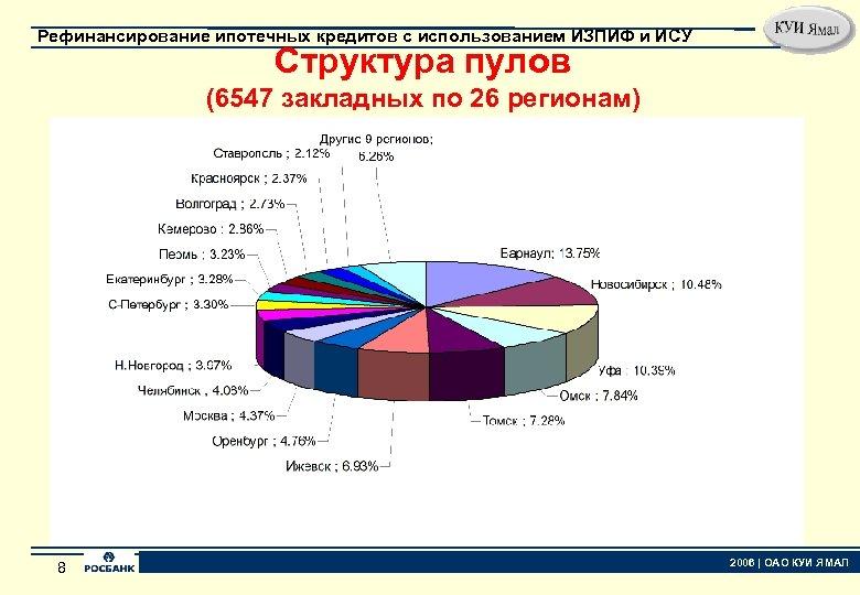 Рефинансирование ипотечных кредитов с использованием ИЗПИФ и ИСУ Структура пулов (6547 закладных по 26