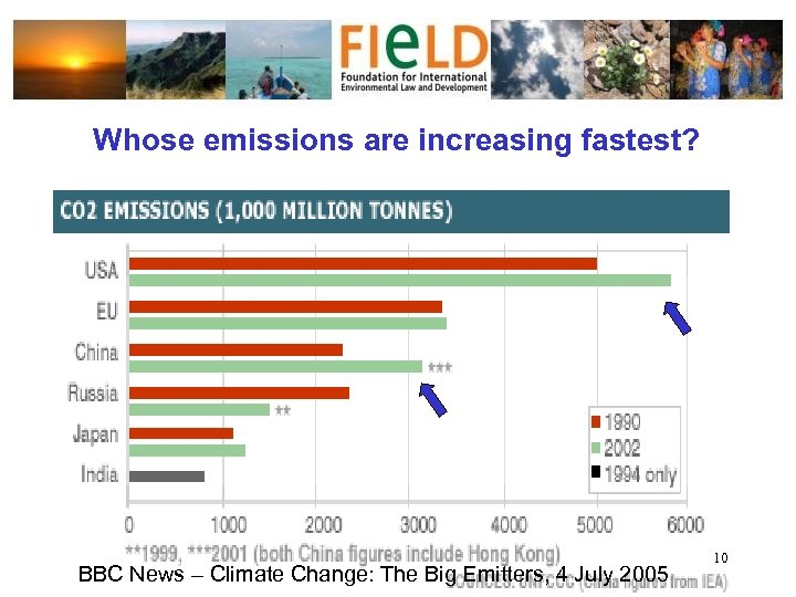 Whose emissions are increasing fastest? BBC News – Climate Change: The Big Emitters, 4