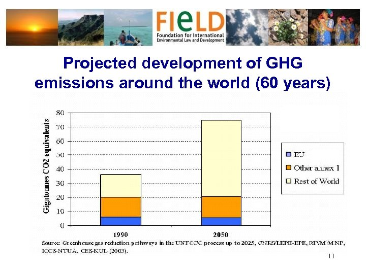 Projected development of GHG emissions around the world (60 years) 11