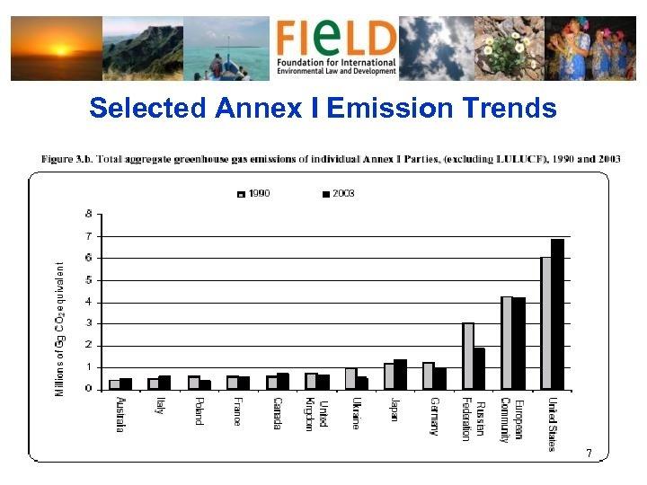 Selected Annex I Emission Trends 7