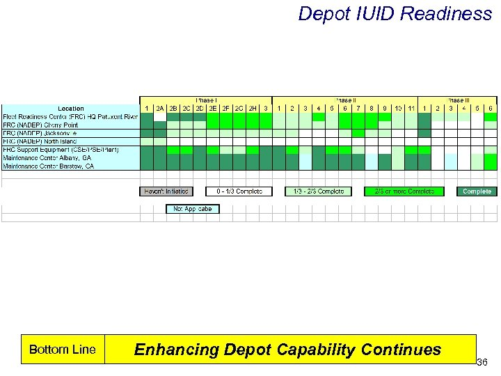 Depot IUID Readiness Bottom Line Enhancing Depot Capability Continues 36
