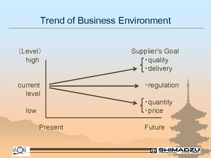 Trend of Business Environment (Level) high Supplier's Goal ・quality ・delivery current level ・regulation ・quantity