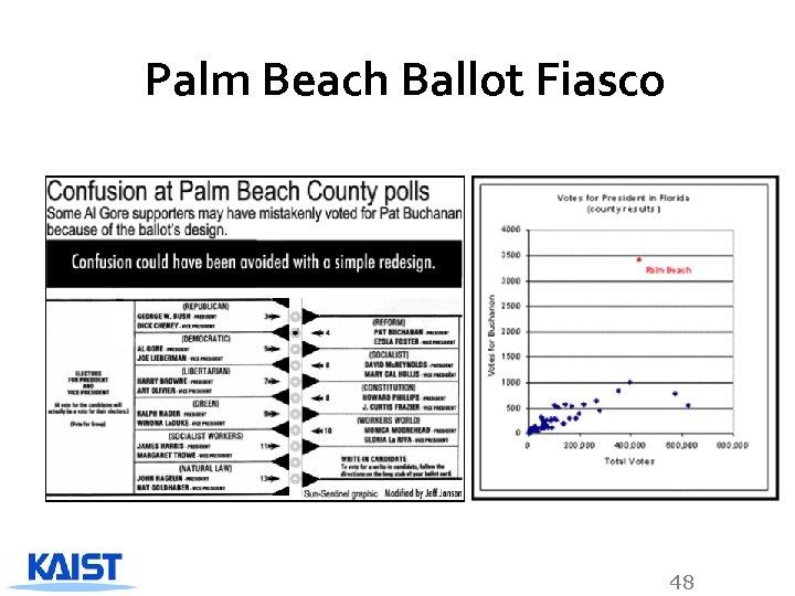 Palm Beach Ballot Fiasco 48