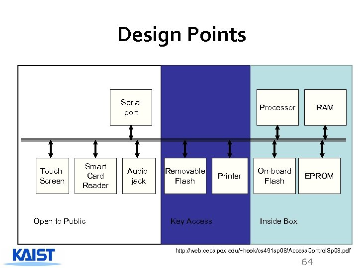 Design Points Serial port Touch Screen Smart Card Reader Open to Public Audio jack