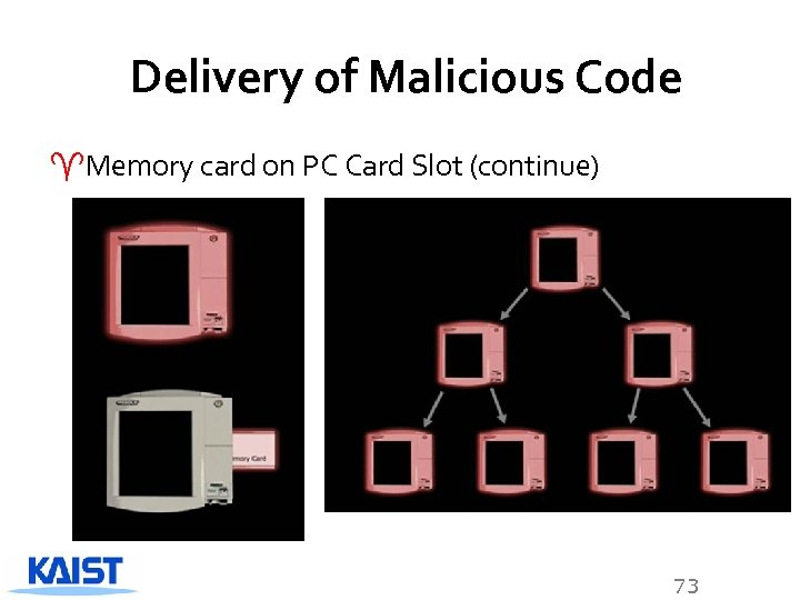 Delivery of Malicious Code ^Memory card on PC Card Slot (continue) 73