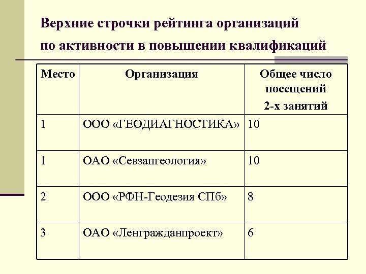 Верхние строчки рейтинга организаций по активности в повышении квалификаций Место Организация 1 Общее число