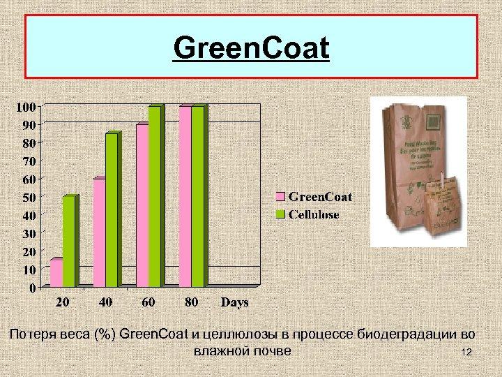 Green. Coat Потеря веса (%) Green. Coat и целлюлозы в процессе биодеградации во 12