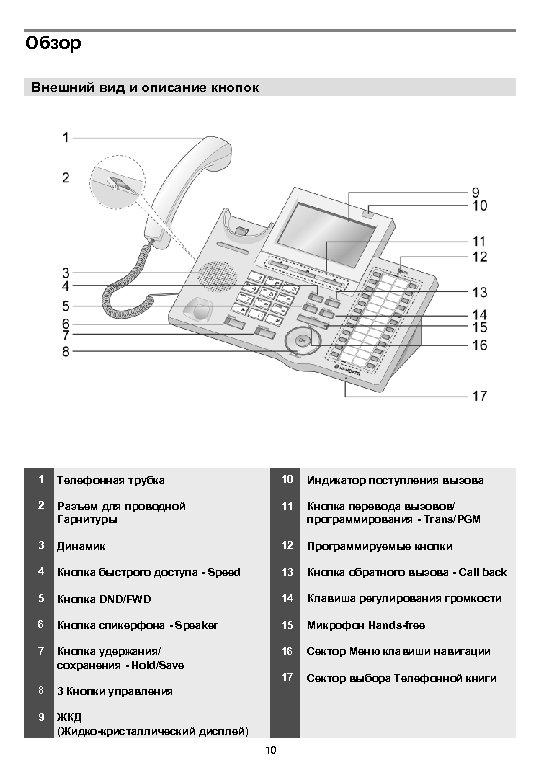 Обзор Внешний вид и описание кнопок 1 Телефонная трубка 10 Индикатор поступления вызова 2
