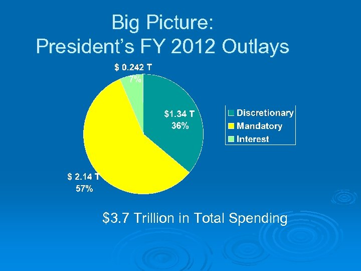 Big Picture: President's FY 2012 Outlays $3. 7 Trillion in Total Spending
