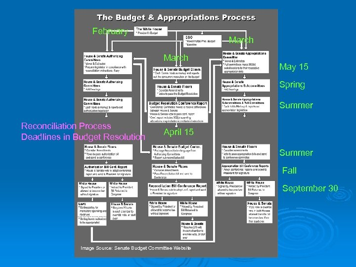 February March May 15 Spring Summer Reconciliation Process Deadlines in Budget Resolution April 15