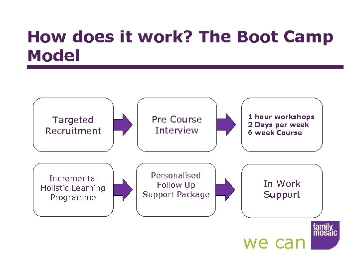 How does it work? The Boot Camp Model Targeted Recruitment Pre Course Interview 1