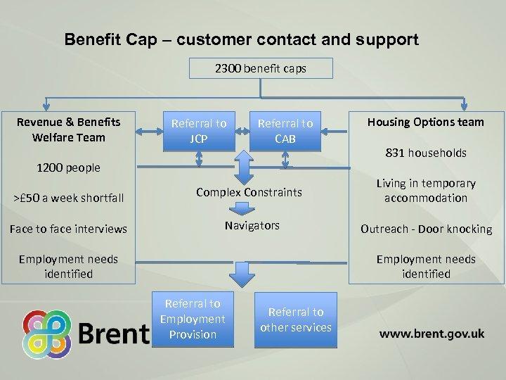 Benefit Cap – customer contact and support 2300 benefit caps Revenue & Benefits Welfare