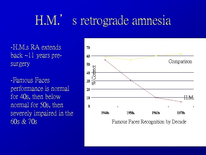 H. M. 's retrograde amnesia -Famous Faces performance is normal for 40 s, then